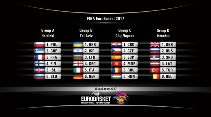 grupperne-ved-eurobasket-2017